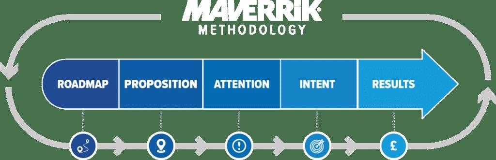 maverrik methodology social selling programmes