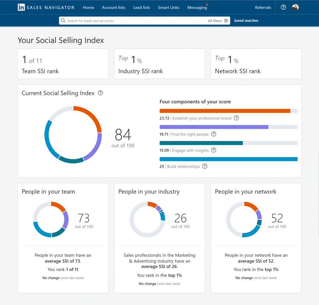 LinkedIn Sales Navigator SSI Score Image